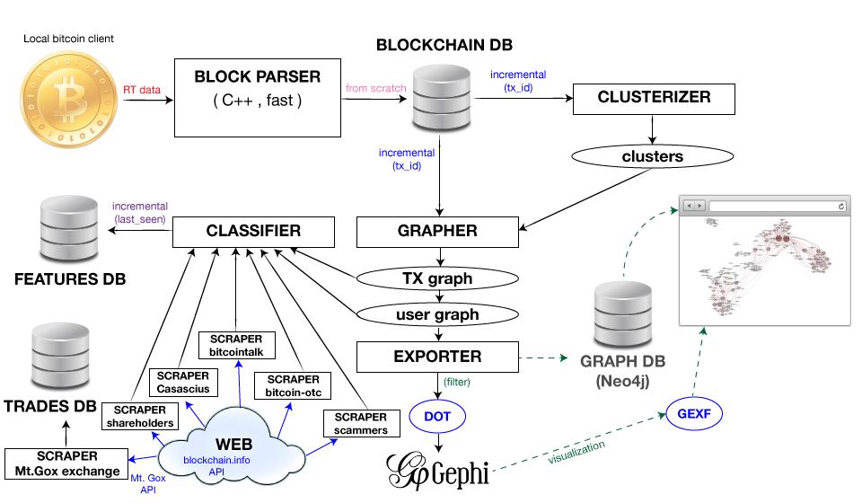 BitIodine design