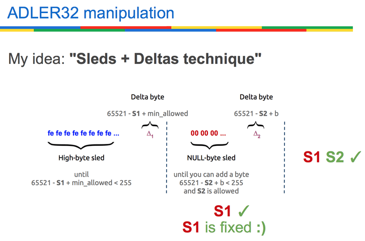 ADLER32 checksum manipulation.