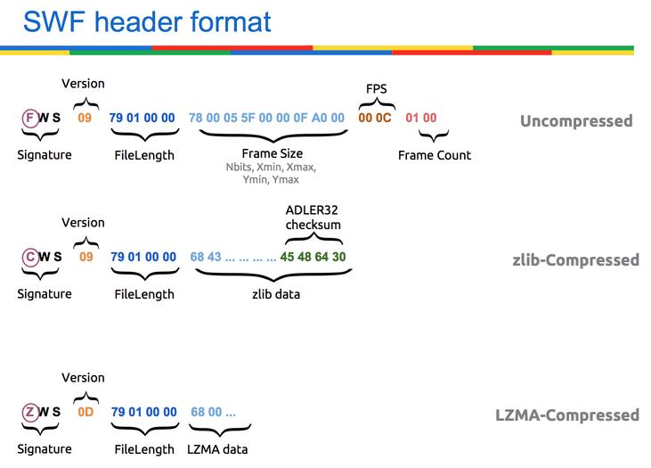 SWF header formats.